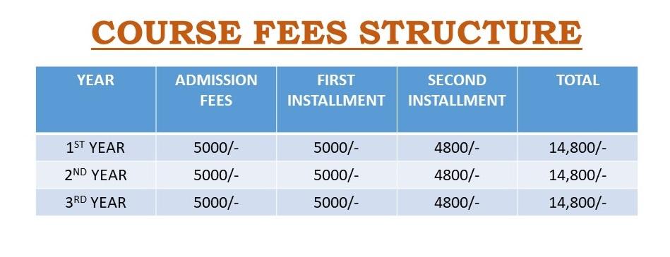 Course Fees TTM2